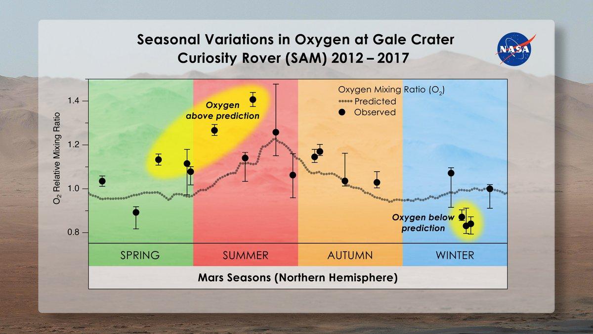 Concentration oxygène atmosphère Mars