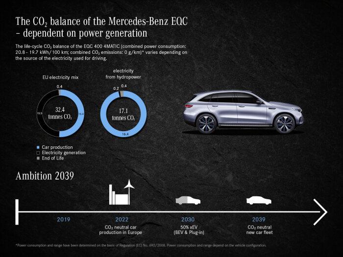 Empreinte carbone Mercedes-Benz EQC