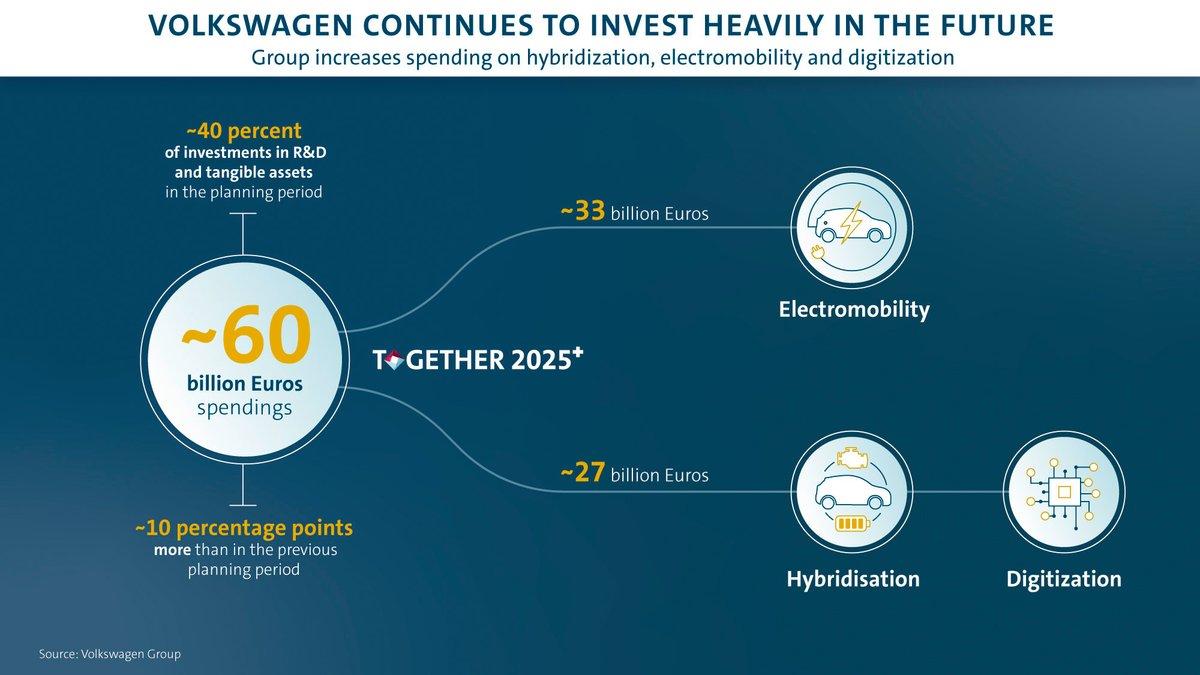 Investissement Volkswsagen
