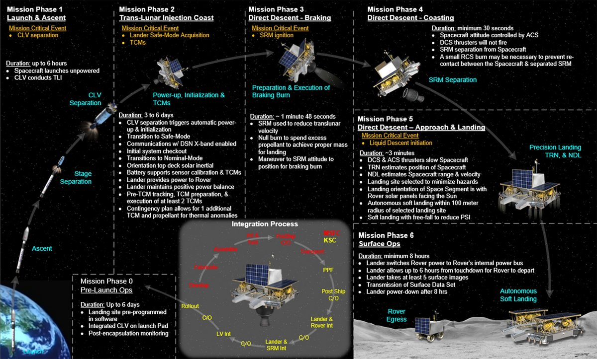 NASA palette timeline