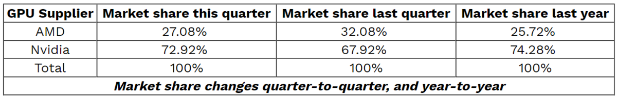 NVIDIA-GeForce-and-AMD-Radeon-GPU-Market-Share-Q3-2019.png