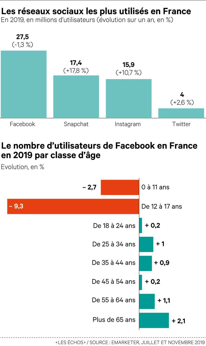 Étude Facebook France