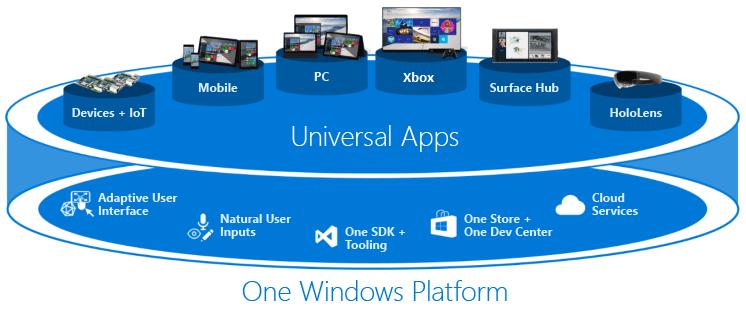 Universals Apps - Windows 10