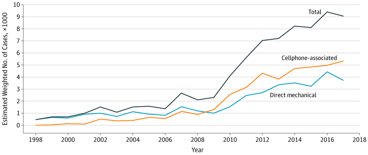 Number of Reported Cell Phone–Related Injury Events, 1998 Through 2017