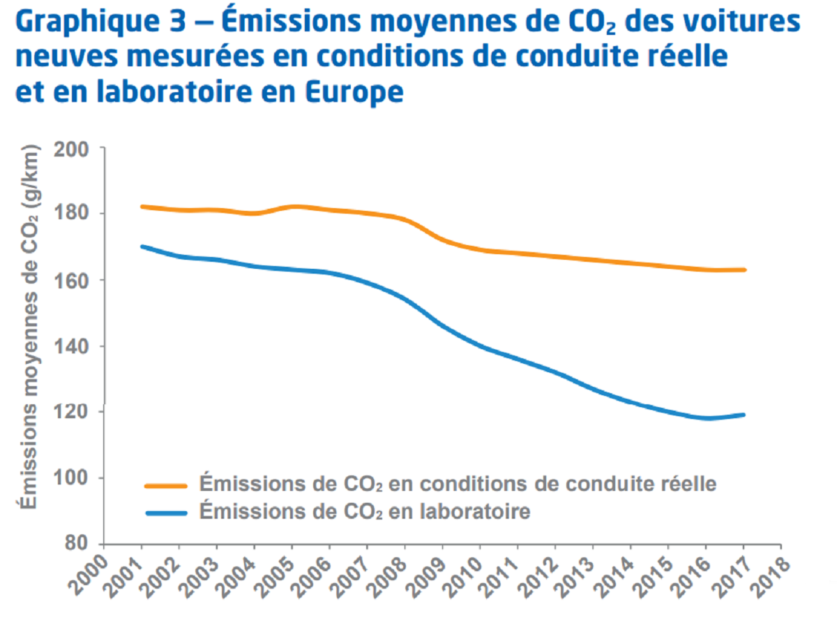 Emissions CO2 voitures neuves