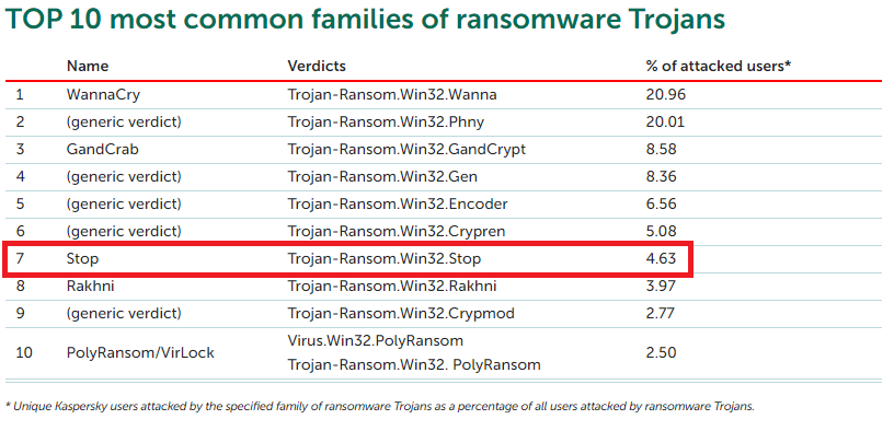 ransomwares-plus-courants.png