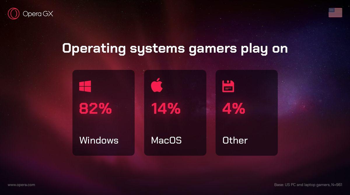 Opera GX MacOS