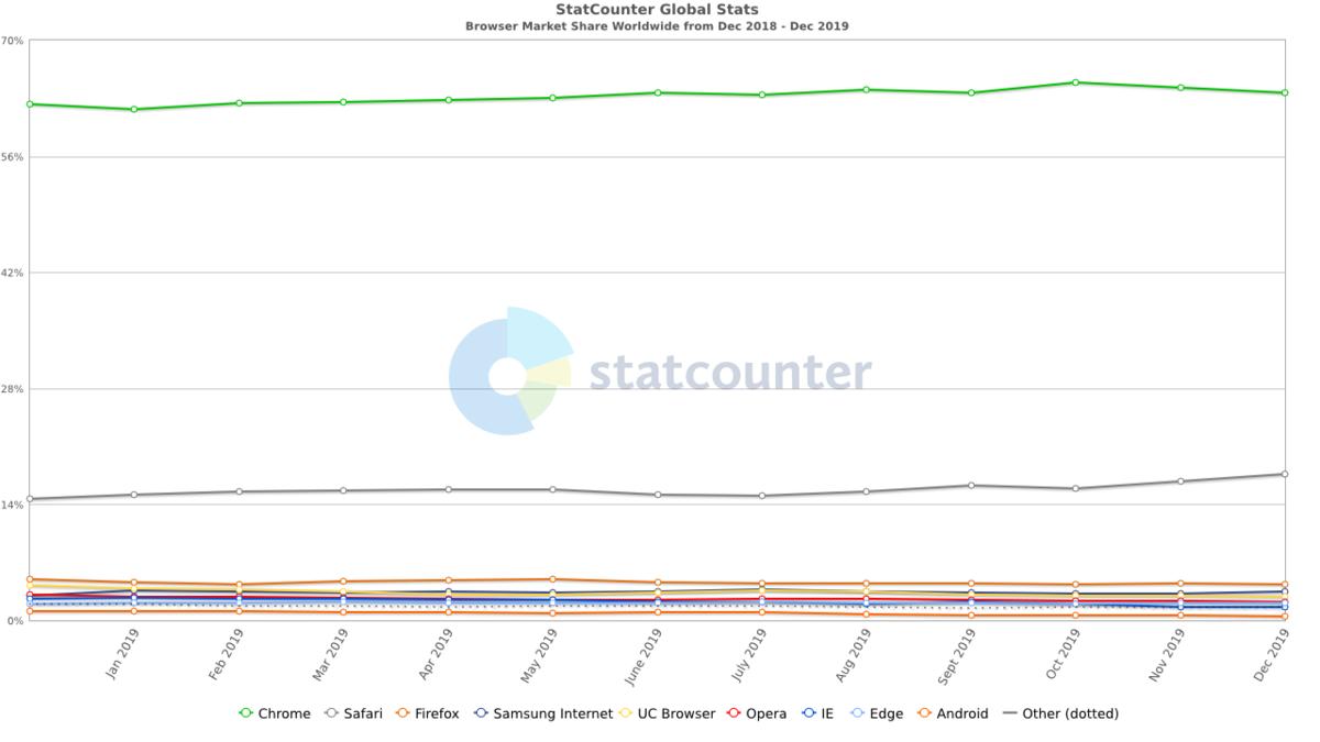 Parts marché navigateurs web