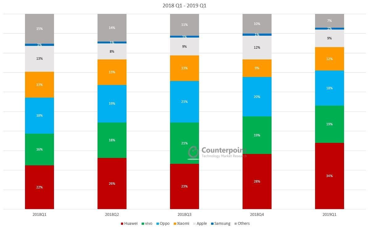 Chine parts marché smartphones