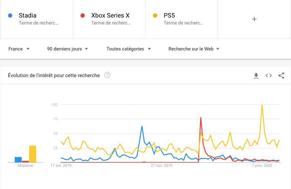 PS5 Xbox Series X Stadia
