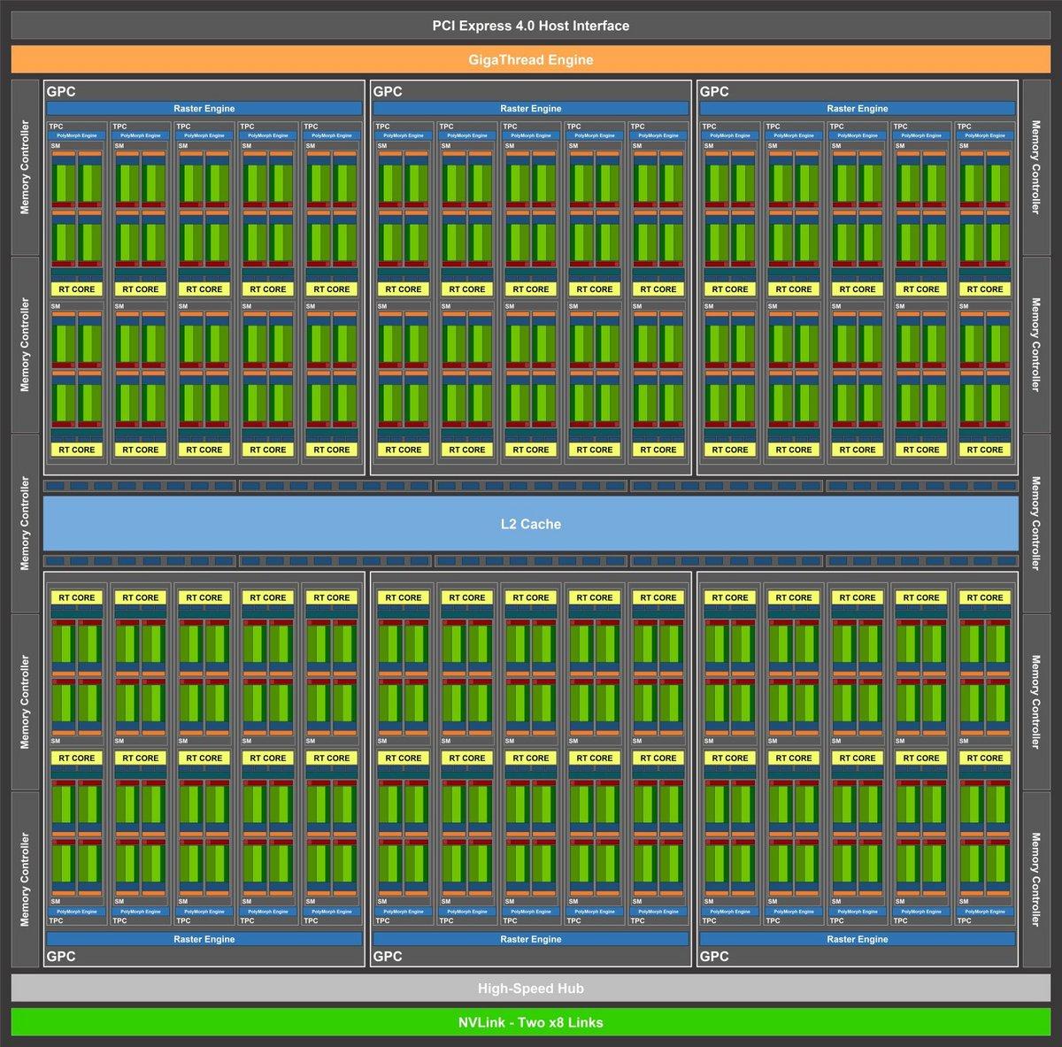 NVIDIA-Ampere-GA103-GPU-Block-Diagram.jpg