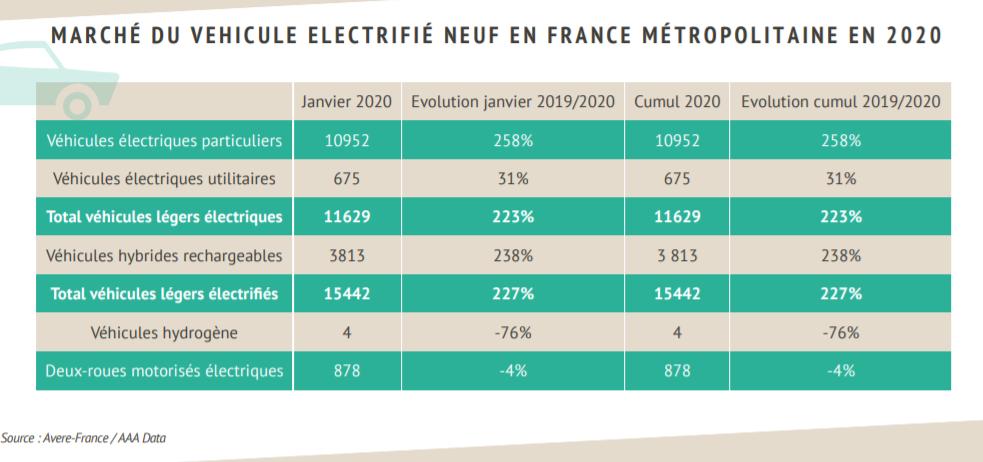 Immatriculations électriques janvier 2020