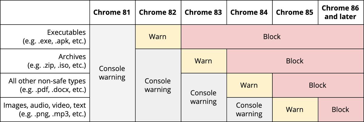chrome_fichiers_non_securises_table.png