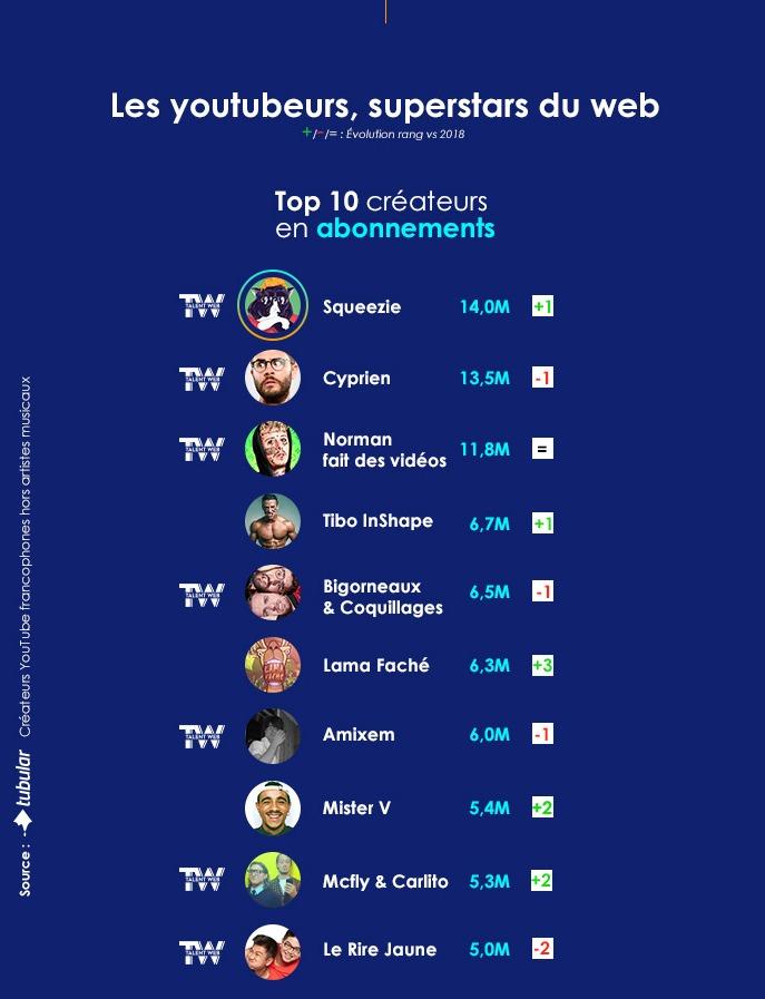 youtubeurs-top-abonnements-2019.jpg