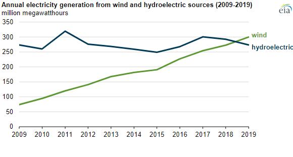 Eolien hydroelectrique 2019