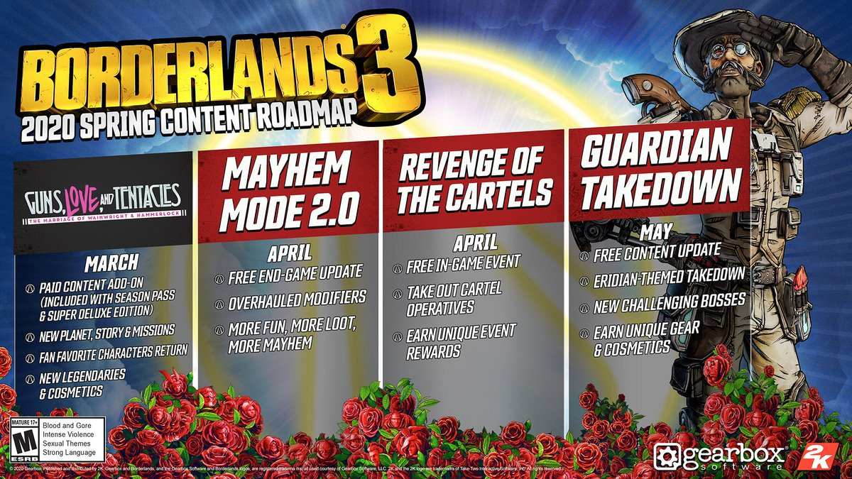 Roadmap Borderlands 3