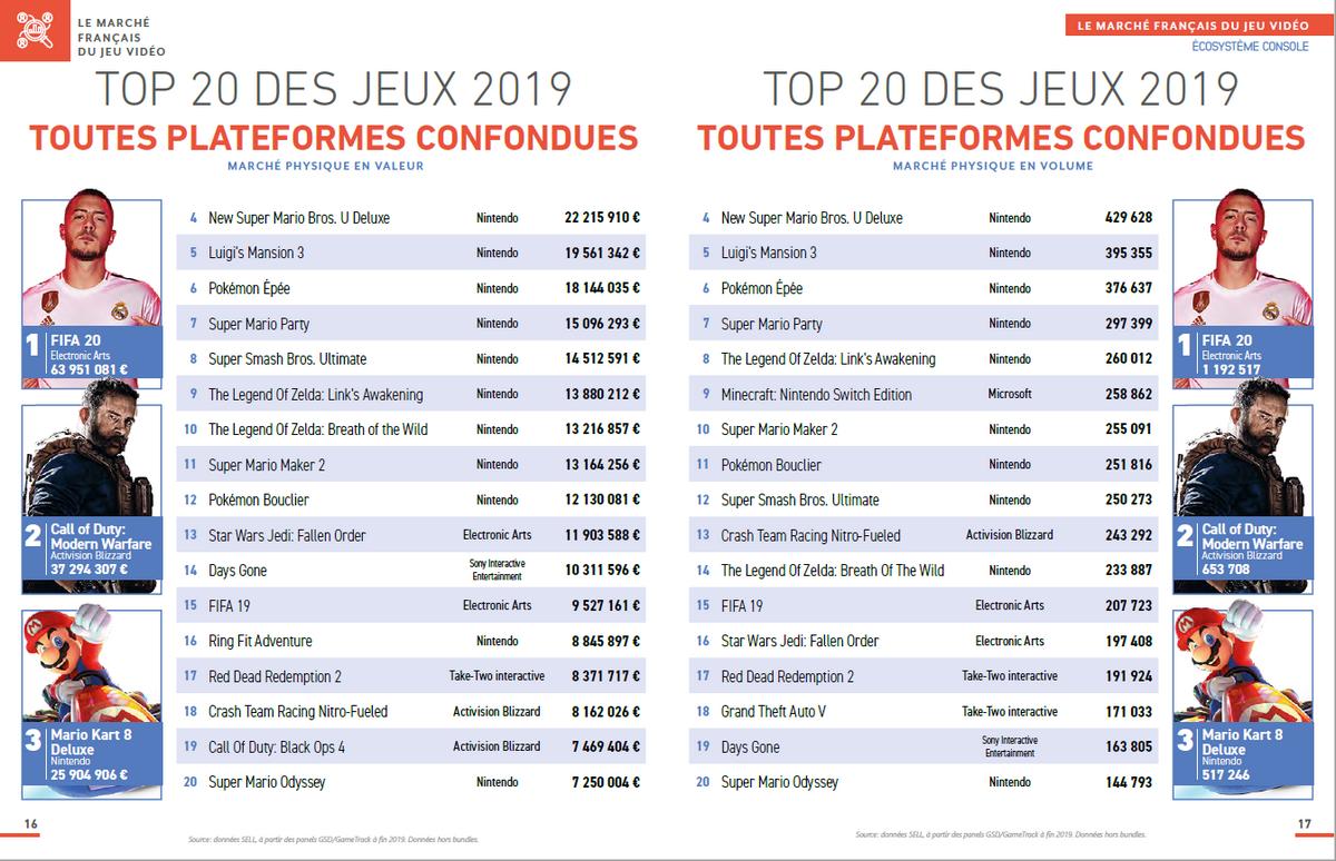 Ventes jeux vidéo en France en 2019