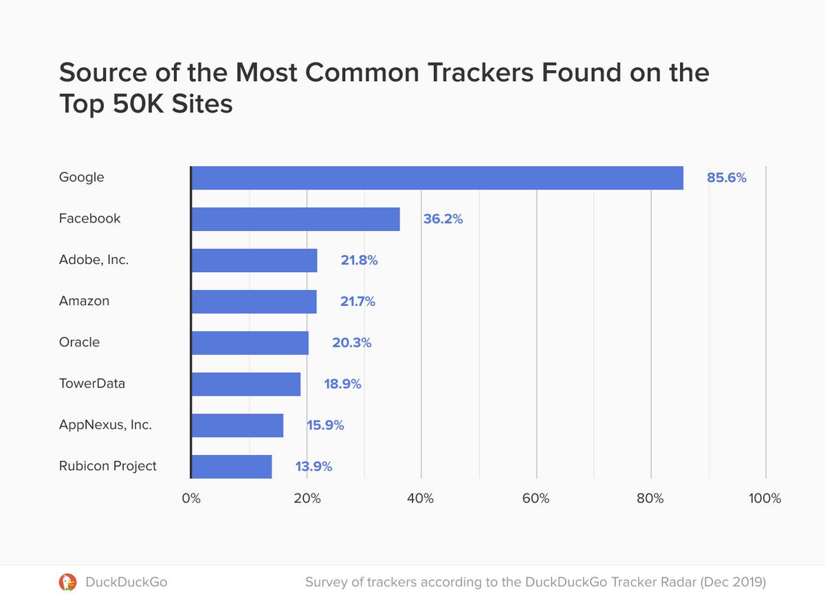 Trackers web
