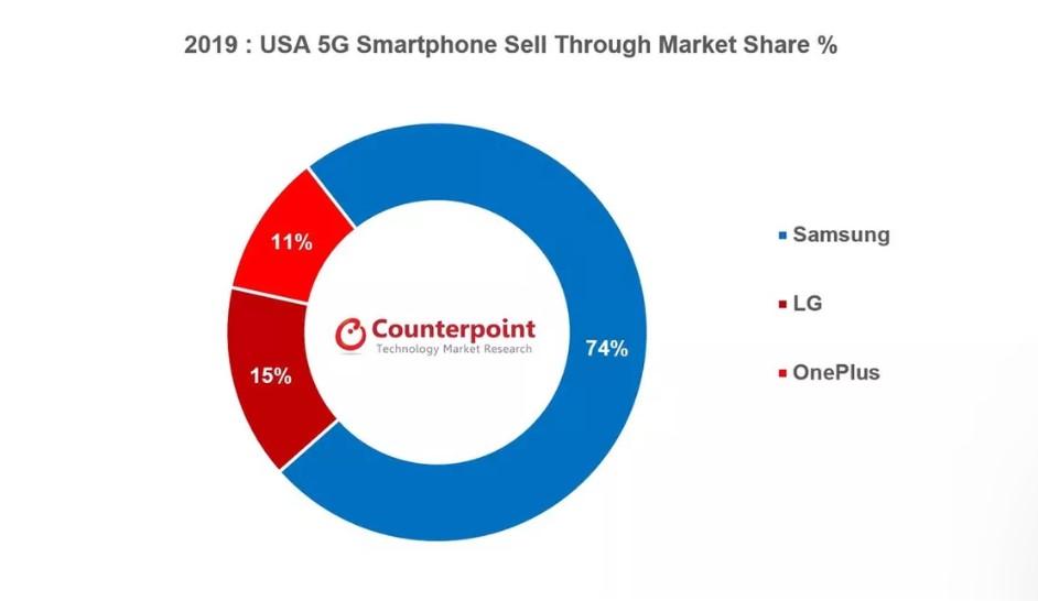 Ventes smartphones 5G USA
