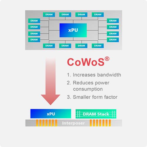 CoWos-TSMC.png