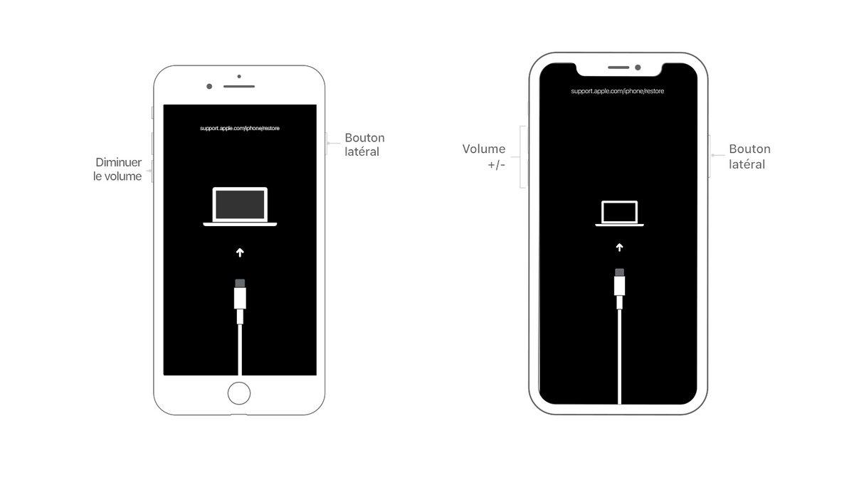 Tuto récupérer code iPhone oublié
