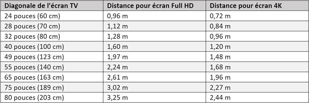 tableau-distance-recommandee.jpg