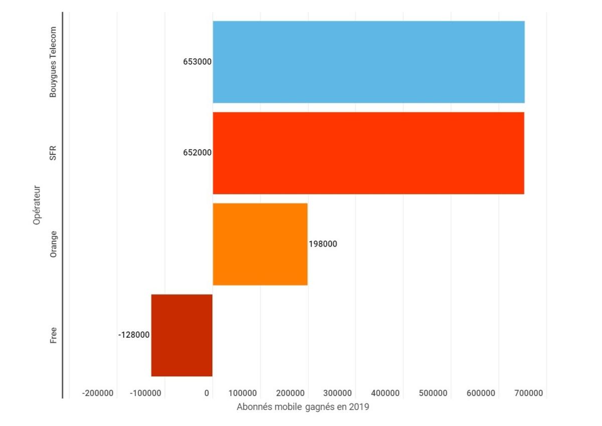 Abonnés gagnés par les opérateurs en 2019 sur le mobile © Alexandre Boero / Infogram