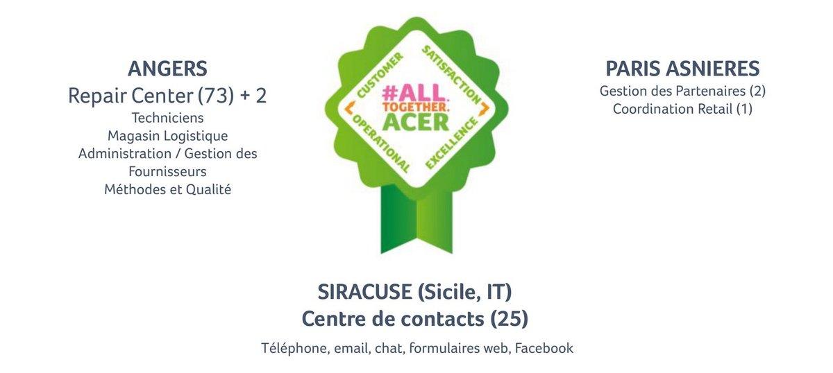 SAV Acer Angers