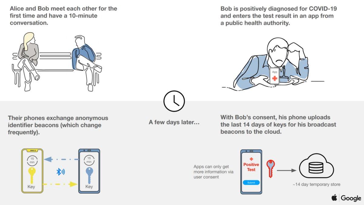 Google-Apple-solution-covid.jpg © Google / Apple