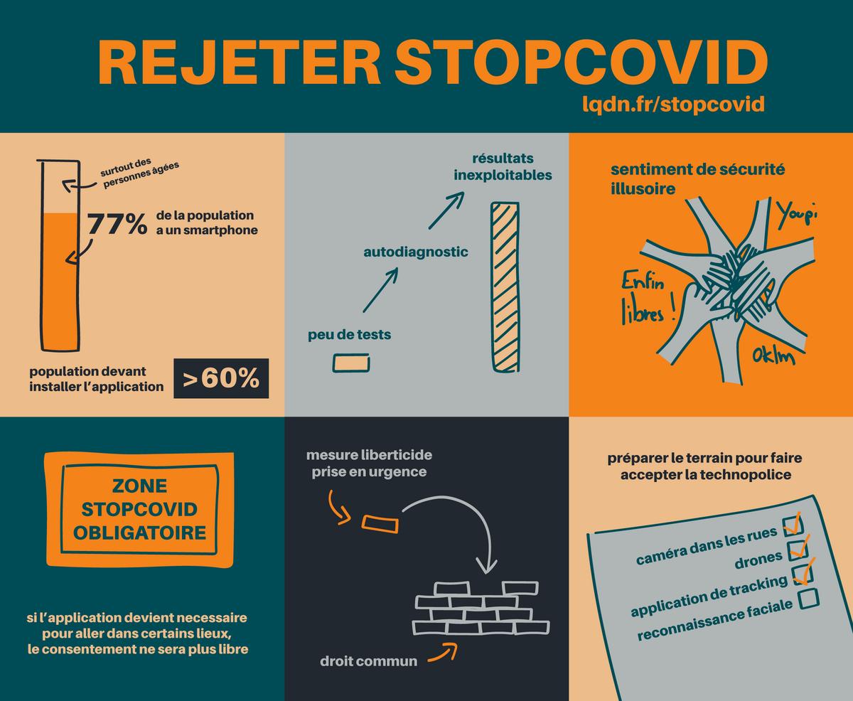 Arguments contre StopCovid LQDN