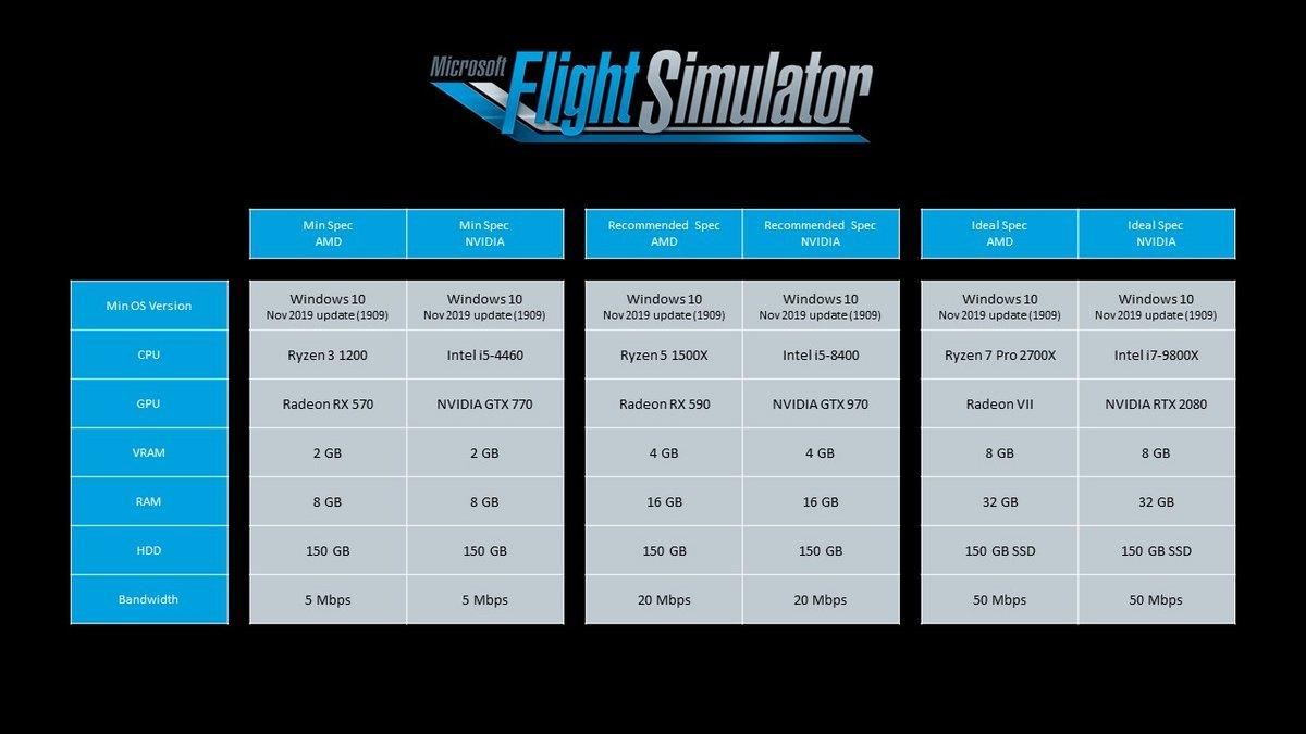 Flight Simulator configurations
