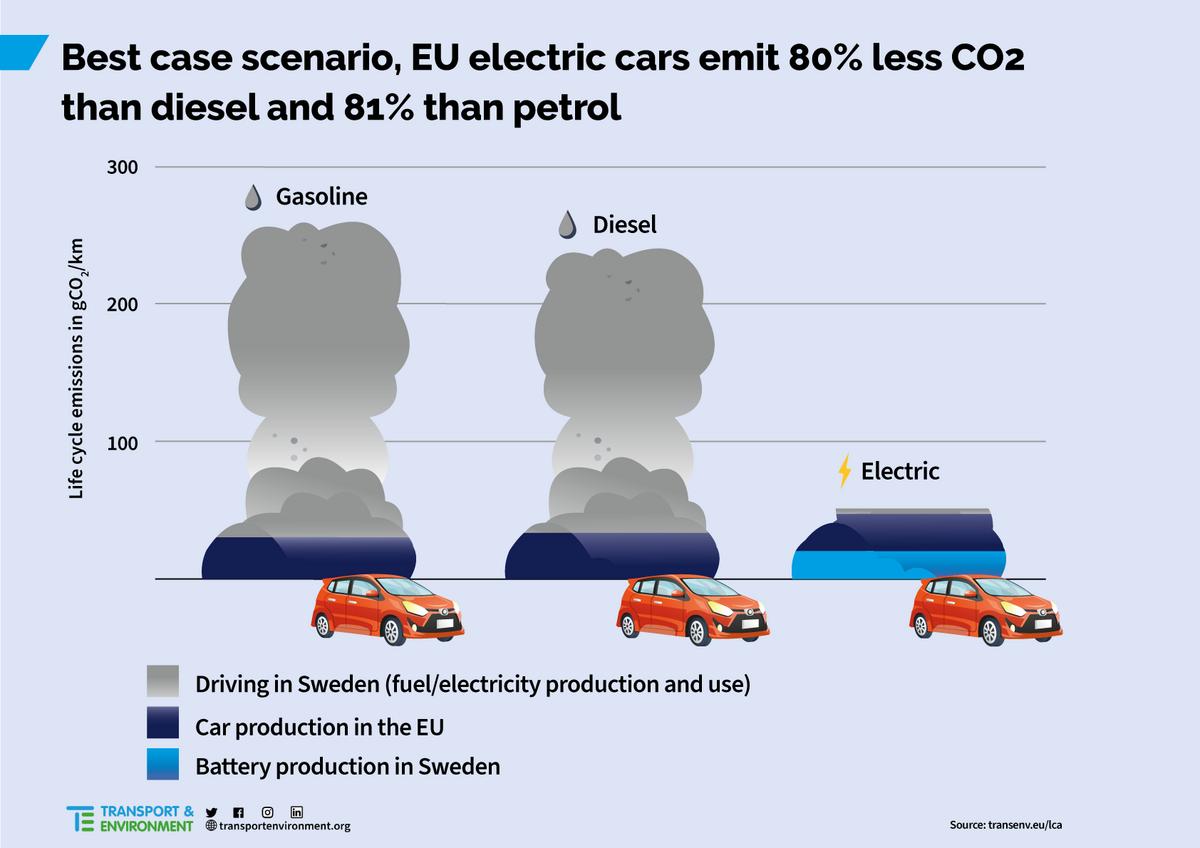 Pollution VE vs Thermique