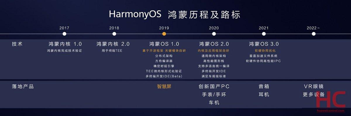 Huawei OS Roadmap © © Huawei Central