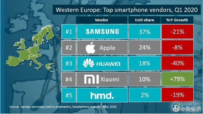 Ventes smartphone europe Q1 2020 ©Canalys