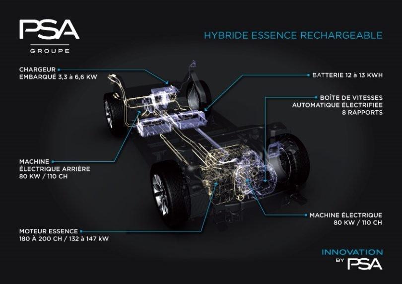 Plateforme PSA hybride rechargeable ©Groupe PSA