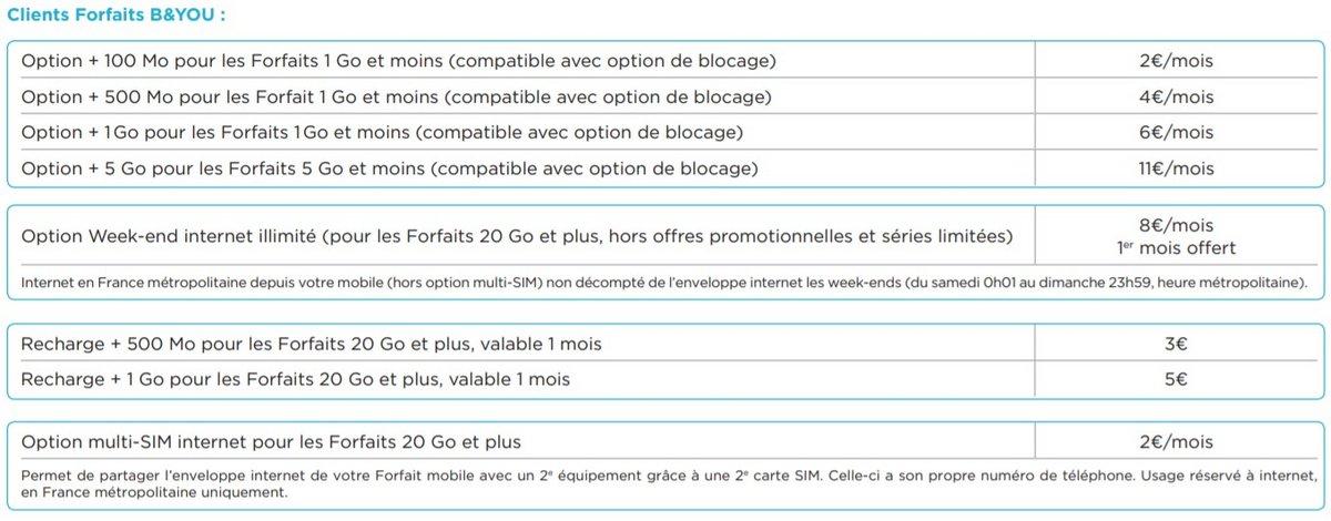 Options data B&You © Bouygues Telecom