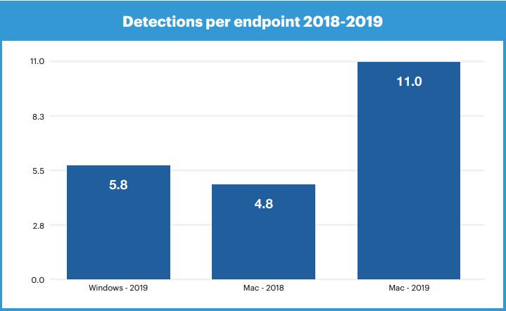 Malwarebytes report 2019 © Malwarebytes