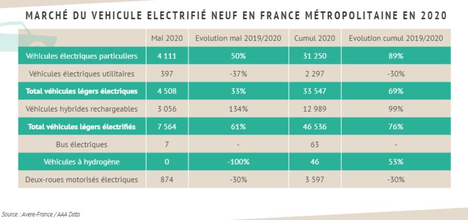 Immatriculations électriques mai 2020