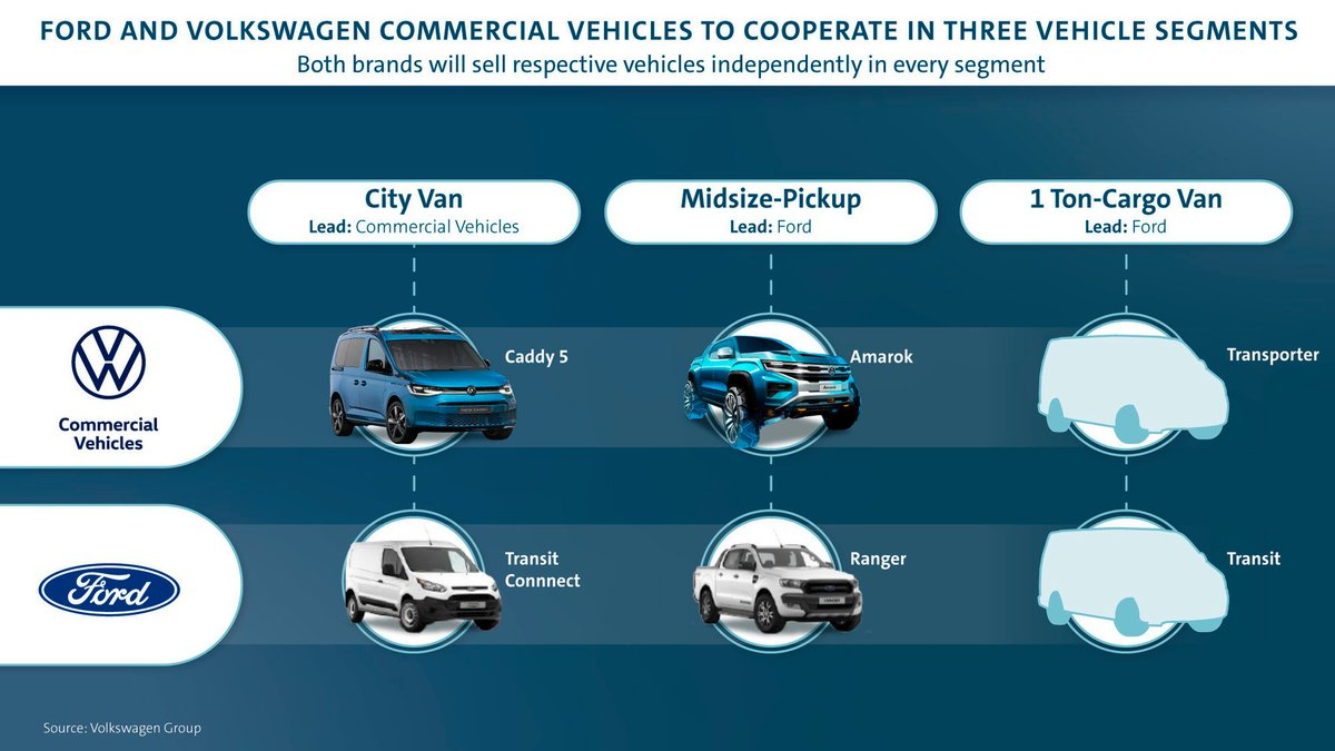 Ford Volkswagen production conjointe ©Volkswagen