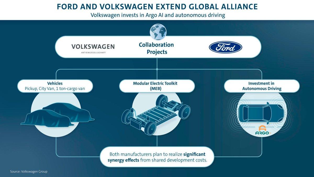 Ford Volkswagen production conjointe © Volkswagen
