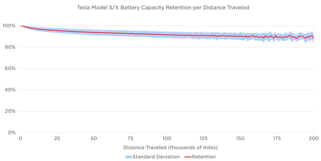 Tesla batterie degradation © Tesla