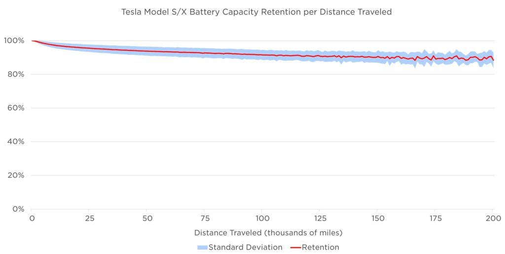 Tesla batterie degradation ©Tesla