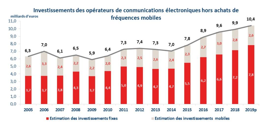 Investissements opérateurs 2019 © ARCEP