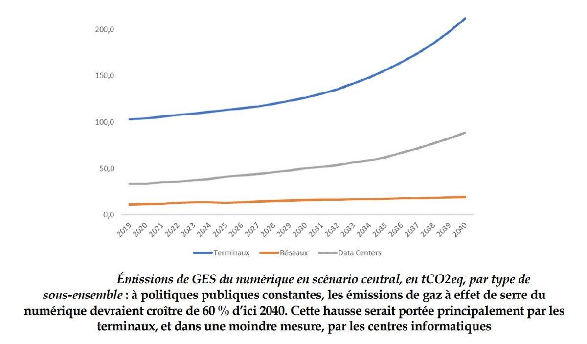 Graphique émissions CO2