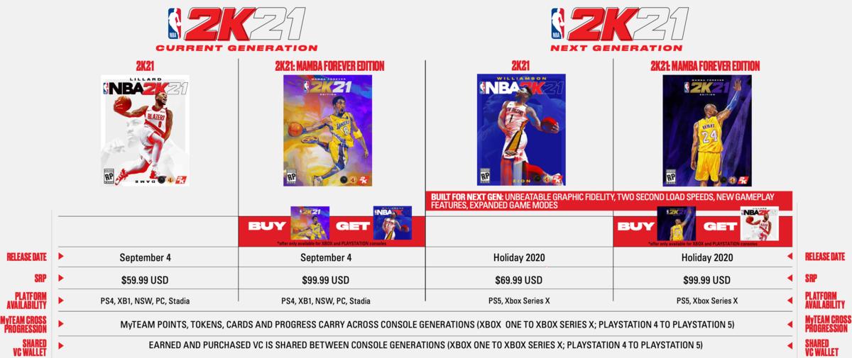 NBA 2K21 prix