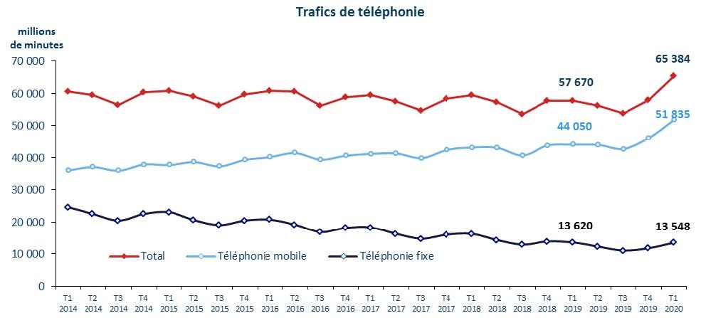Trafic de téléphonie T1 2020