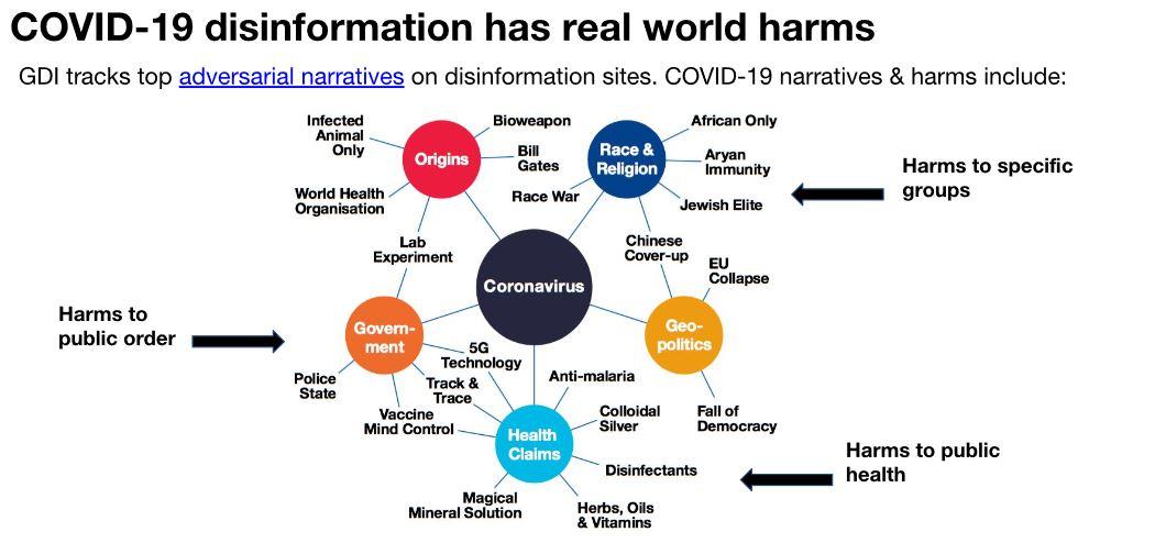 Global Disinformation Index1 © Global Disinformation Index