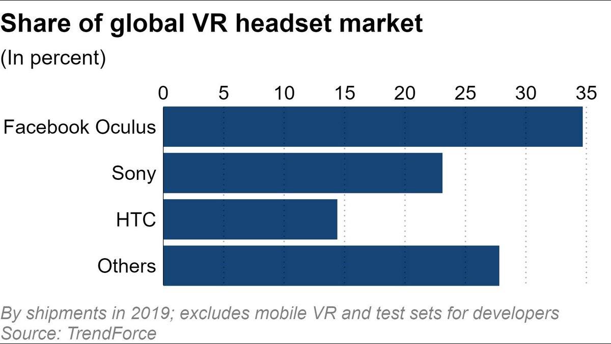 Marché réalité virtuelle © Trendforce