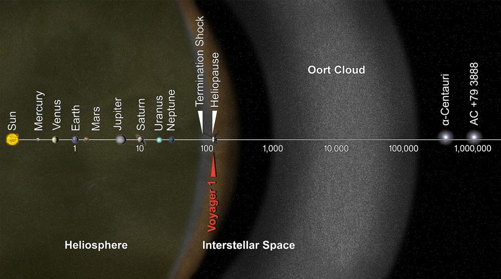 Nuage Oort Système Solaire © NASA/JPL-Caltech