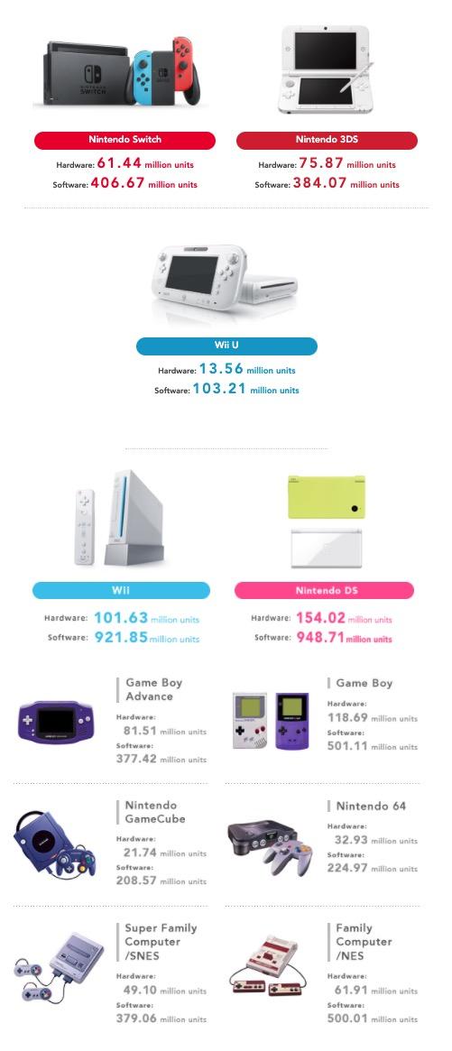 Nintendo chiffres consoles vendues © Capture d'écran